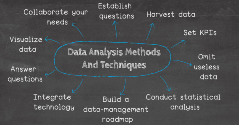 data-analytics-techniques