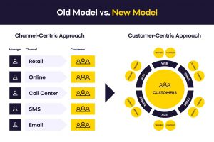 customer-centric-approach