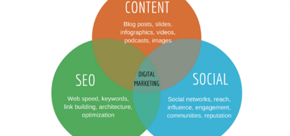 The Role of SEO in Content Marketing